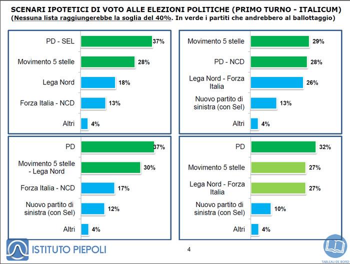 Grafici risultati sondaggio istituto Piepoli
