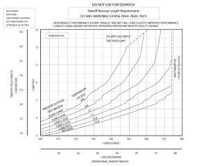 Grafico scheda boeing 737-800 takeoff distance